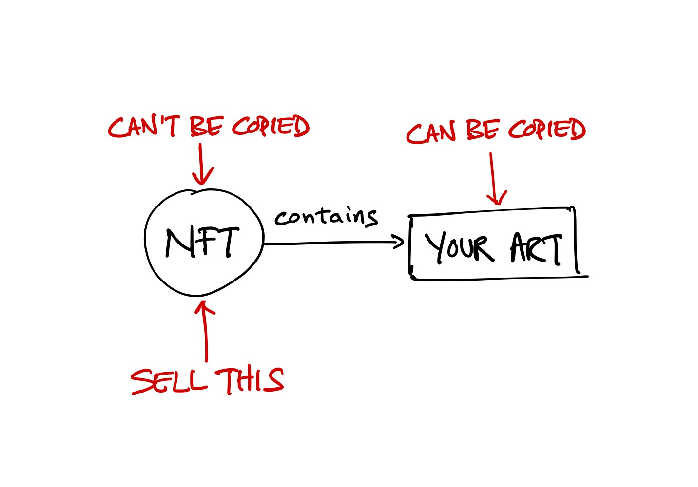 An NFT contains your art and can't be copied.